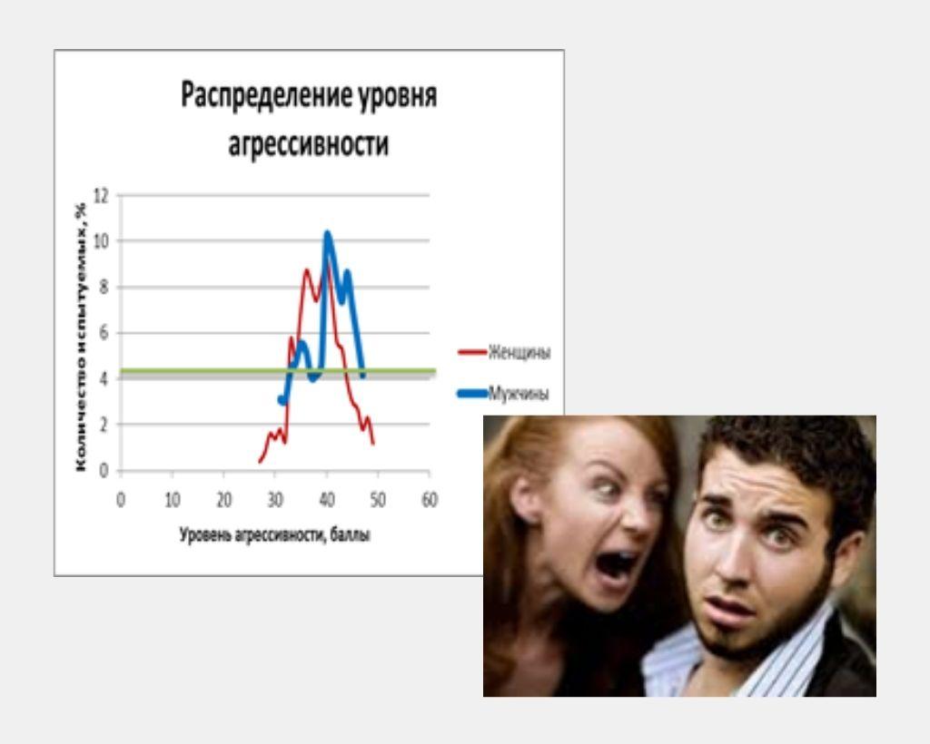 Розподіл рівня агресивності